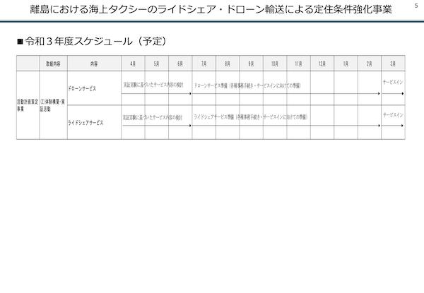 瀬戸内スマート定住概要-離島WEB用 (dragged) 5